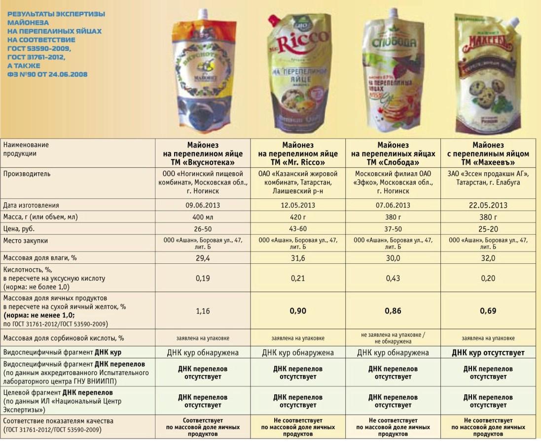 expertiza mayoneza perepel